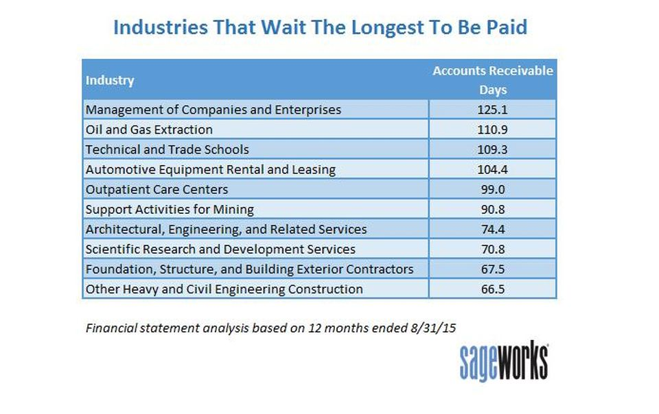 chart of industries that wait the longest to be paid