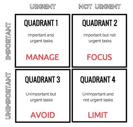 4 Quadrants - Manage, Focus, Avoid, Limit
